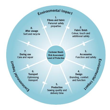 Environmental eye